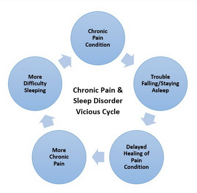 Chronic Pain & Sleep Cycle