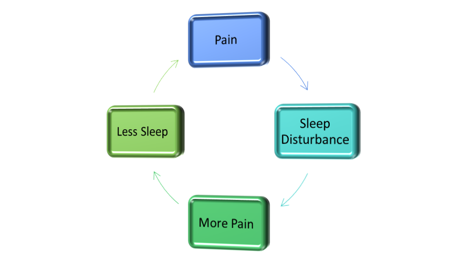 an introduction to sleep disturbances and the causes for it dementia Introduction persons living with alzheimer's disease (ad) have disrupted sleep,  with prevalence rates as high as 71%1–3  toms can also result in sleep  disturbance symptoms for caregivers with up to 66% of caregivers of.
